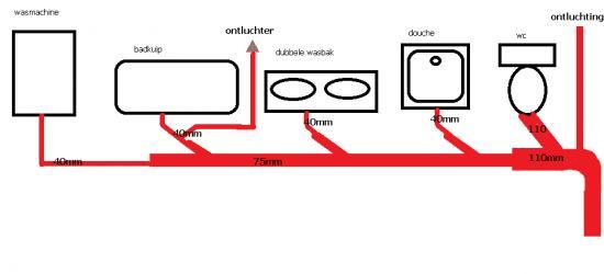 Afvoer Douche Diameter – devolonter.info