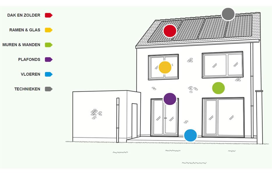 Maak jouw huis zo energiezuinig mogelijk bouwinfo for Energiezuinig huis